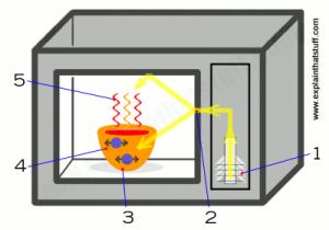 working of microwaves